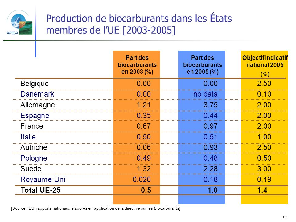Production de biocarburants dans les États membres de l'UE [2003-2005]